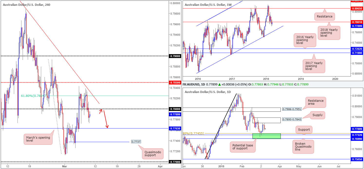 AUD09-03  - AUD09 03 - Friday 9th March: It's NFP day – expect potentially volatile moves going into US trading