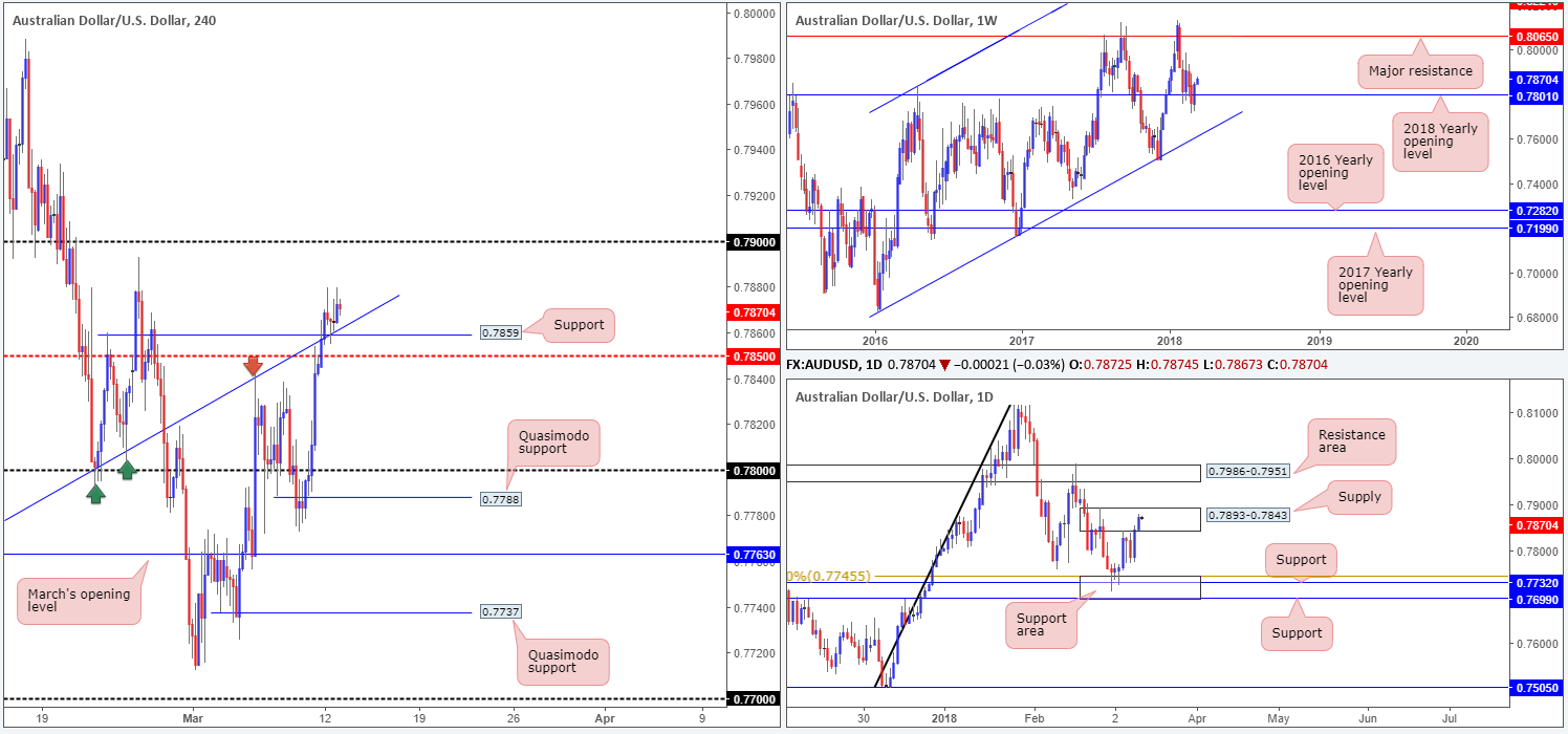 AUD13-03  - AUD13 03 - Tuesday 13th March: All eyes on US inflation figures today, traders.