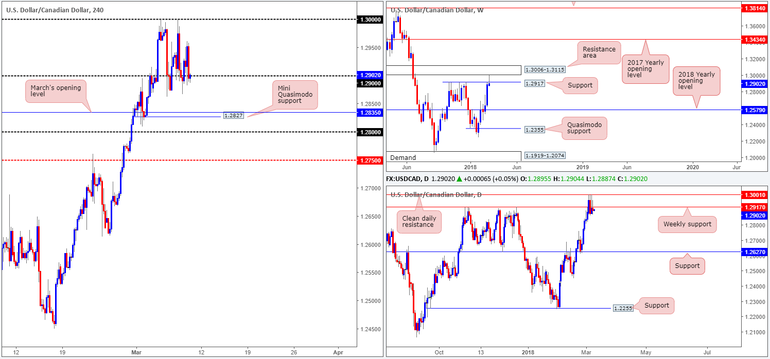 CAD09-03  - CAD09 03 - Friday 9th March: It's NFP day – expect potentially volatile moves going into US trading