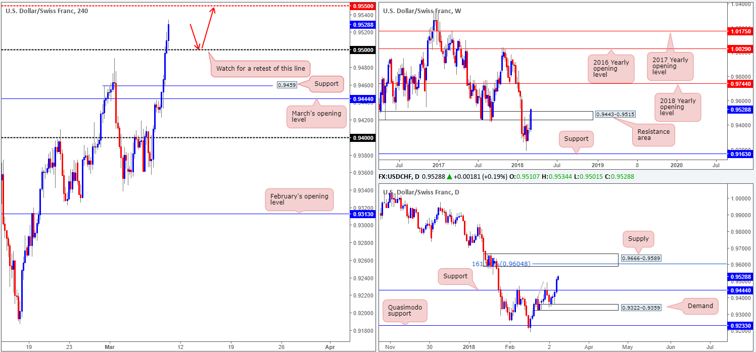 CHF09-03  - CHF09 03 - Friday 9th March: It's NFP day – expect potentially volatile moves going into US trading