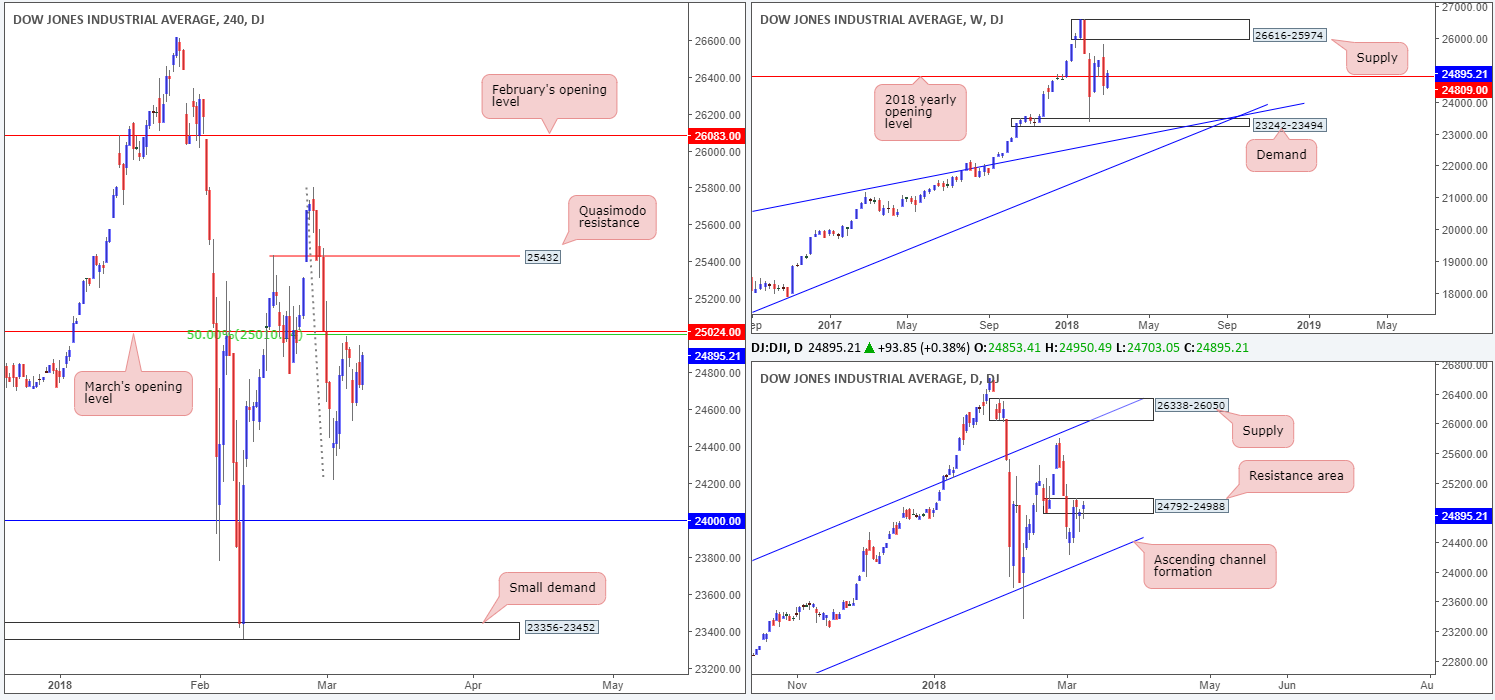 DOW09-03  - DOW09 03 - Friday 9th March: It's NFP day – expect potentially volatile moves going into US trading