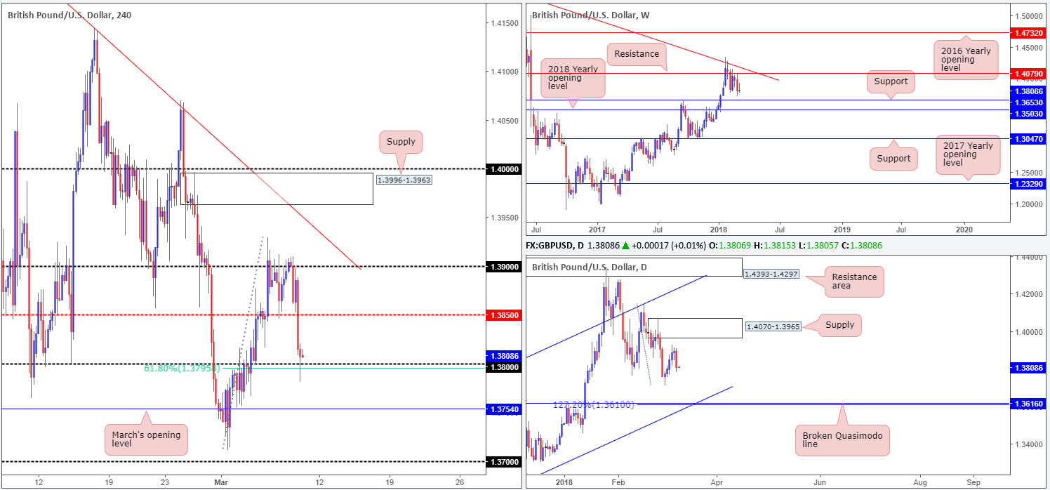 GBP09-03  - GBP09 03 - Friday 9th March: It's NFP day – expect potentially volatile moves going into US trading