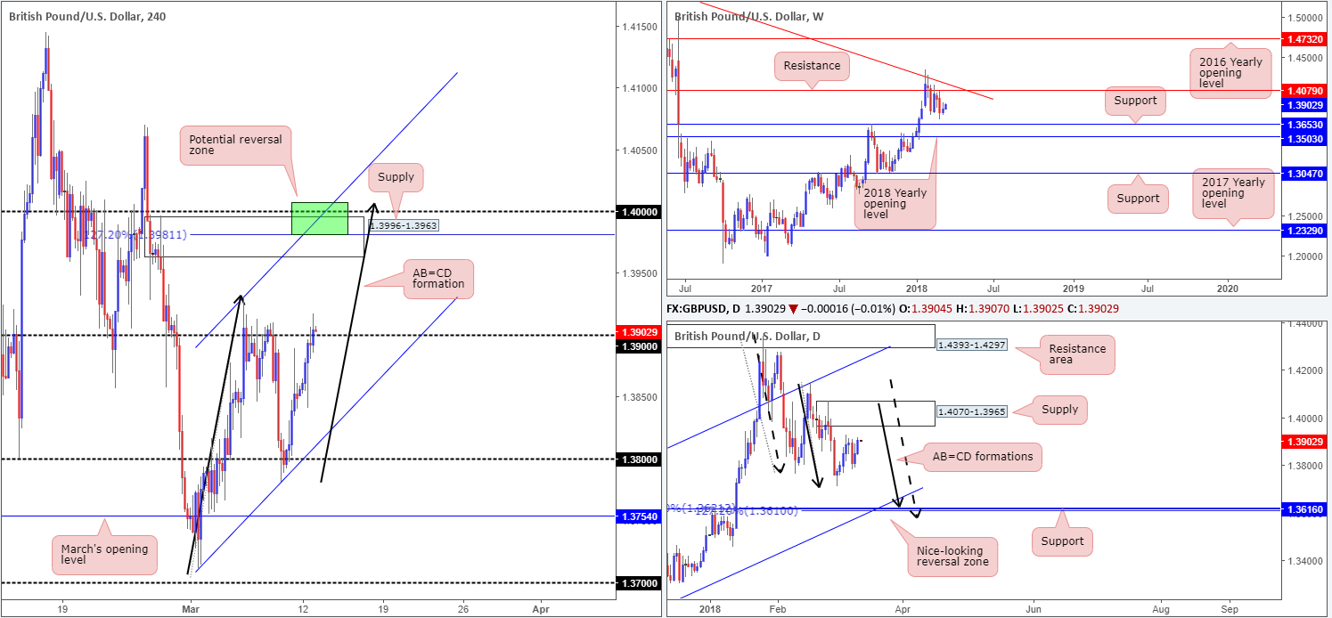 GBP13-03  - GBP13 031 - Tuesday 13th March: All eyes on US inflation figures today, traders.