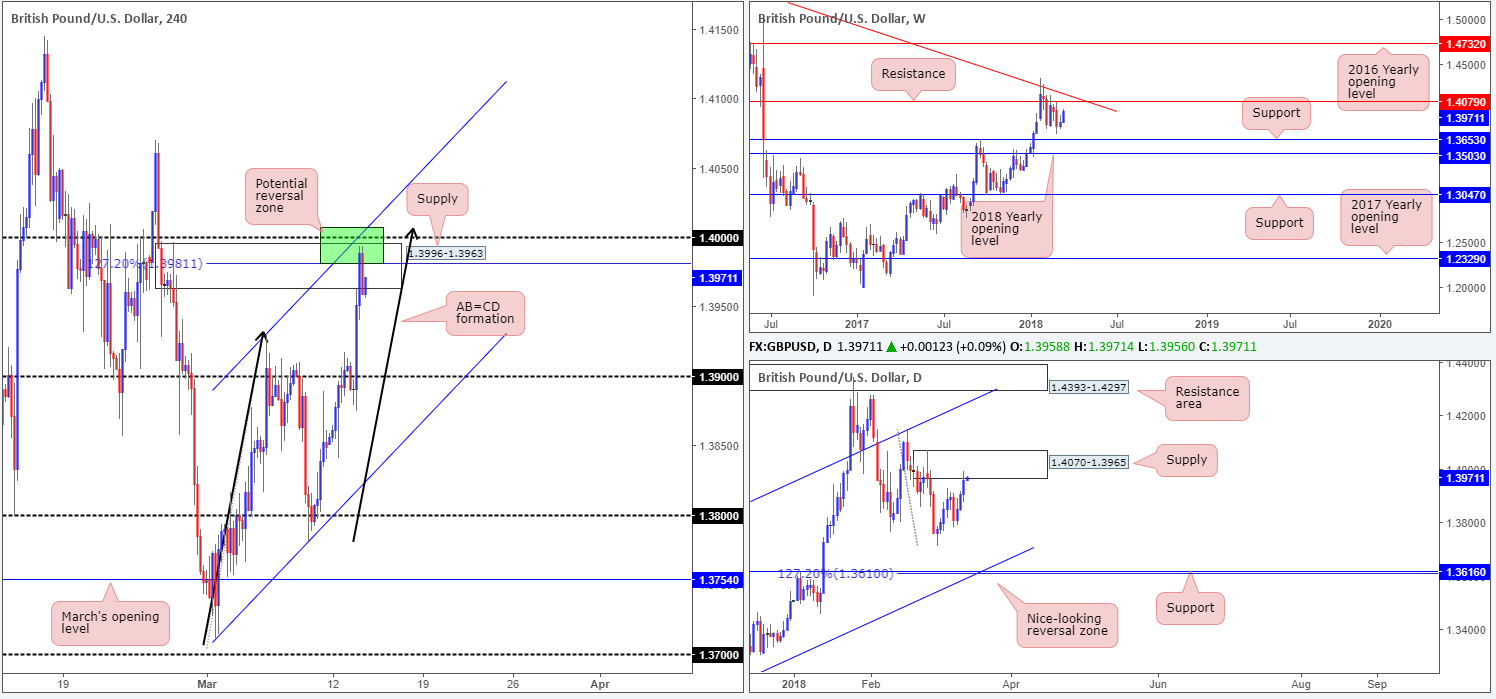 GBP14-03  - GBP14 03 - Wednesday 14th March: ECB President Draghi due to speak in Frankfurt around London's opening time.