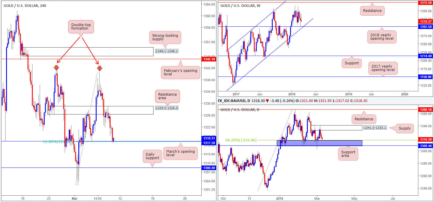 GOLD09-03  - GOLD09 03 - Friday 9th March: It's NFP day – expect potentially volatile moves going into US trading