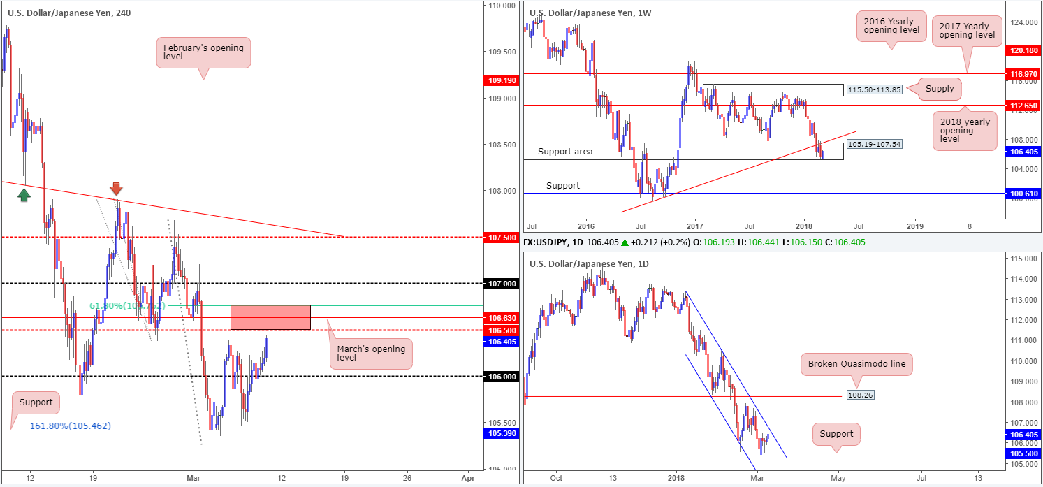 JPY09-03  - JPY09 03 - Friday 9th March: It's NFP day – expect potentially volatile moves going into US trading