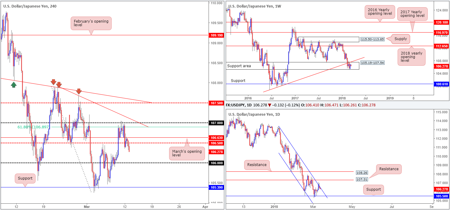 JPY13-03  - JPY13 03 - Tuesday 13th March: All eyes on US inflation figures today, traders.