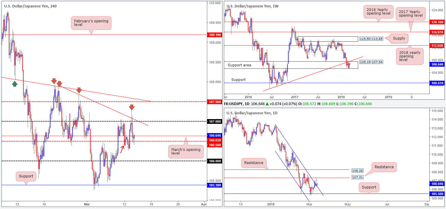 JPY14-03  - JPY14 03 - Wednesday 14th March: ECB President Draghi due to speak in Frankfurt around London's opening time.