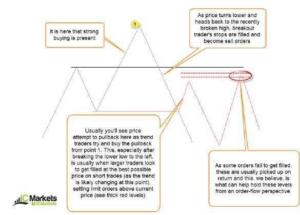 The Quasimodo pattern | IC Markets | Official Blog
