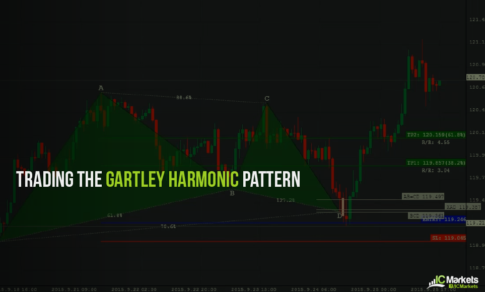 Trading the Gartley harmonic pattern | IC Markets | Official