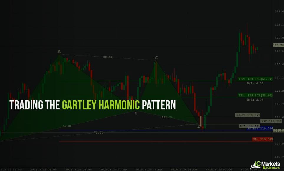 Trading the Gartley harmonic pattern