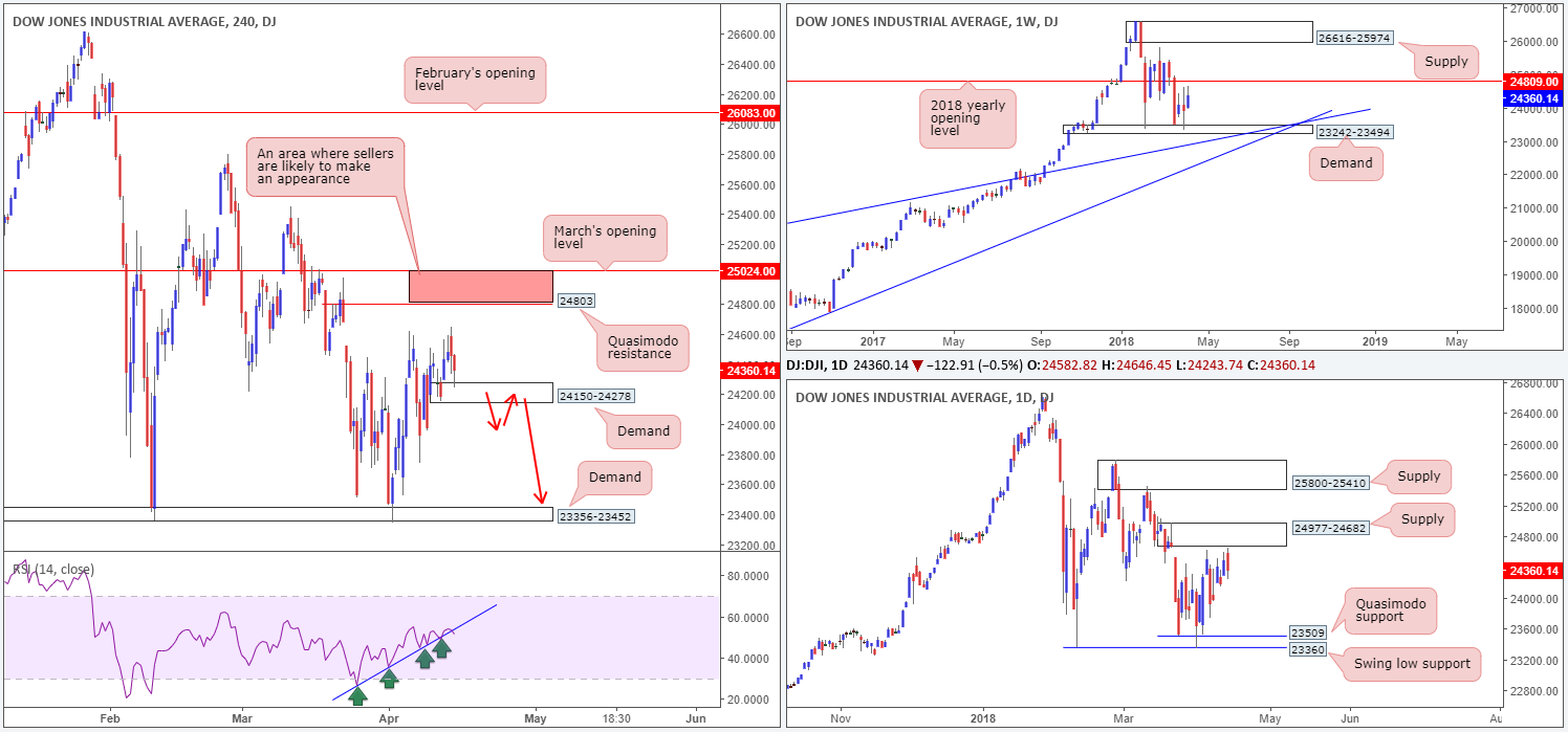 2018-04-16 DOW  - 2018 04 16 DOW - Monday 16th April: Weekly technical outlook and review