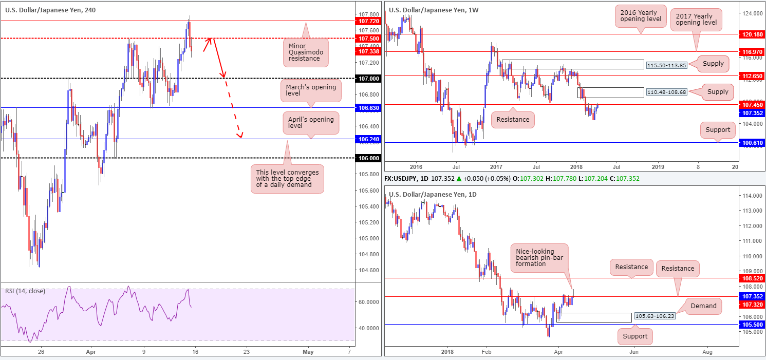 2018-04-16 JPY  - 2018 04 16 JPY - Monday 16th April: Weekly technical outlook and review