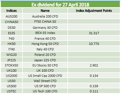 Ex dividends 27.04.2018