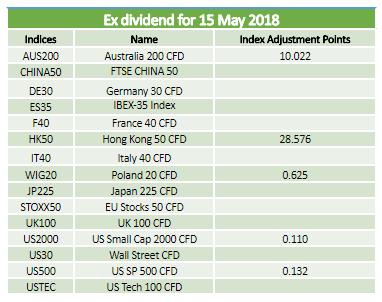 Dividends 15.05.2018