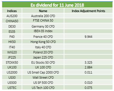 Dividends 11.06.2018