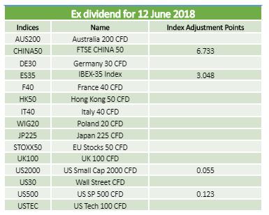 Dividends 12.06.2018