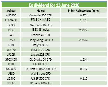 Dividends 13.06.2018
