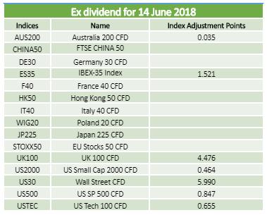 Dividends 14.06.2018