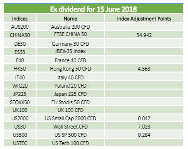 Dividends 15.06.2018