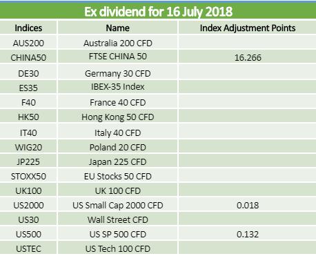 Ex-dividends 16.07.2018