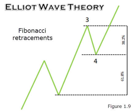 Using Fibonacci levels in Your Trading | IC Markets | Blog |