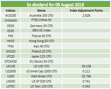 Dividends 09.08.2018