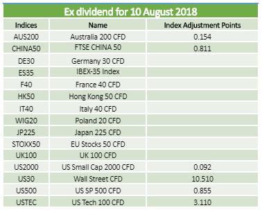 Dividends 10.08.2018