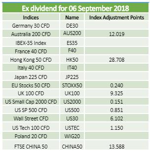 Dividends 06.09.2018