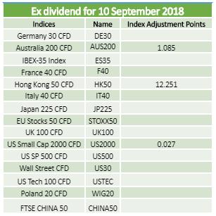 Dividends 10.09.2018