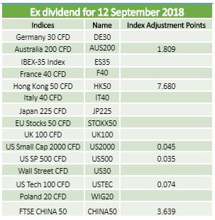 Dividends 12.09.2018