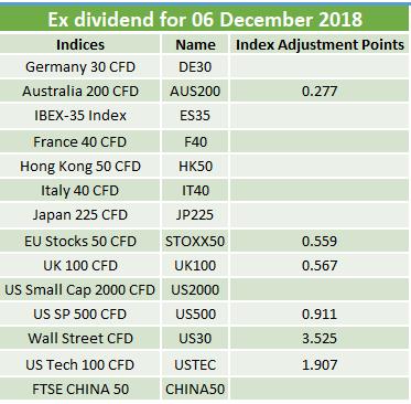 Ex-dividends 06.12.2018 2