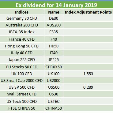 Ex-dividends 14.01.2019 2