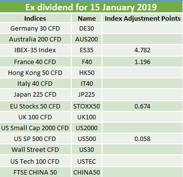 Ex-dividends 15.01.2019 2