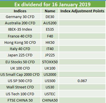 Ex-dividends 16.01.2019 2