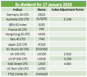 Ex-dividends 17.01.2019 2