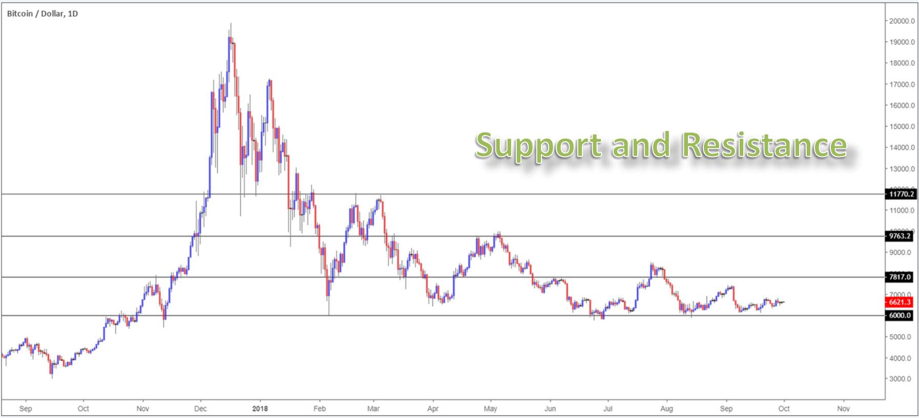 How to trade bitcoin 4