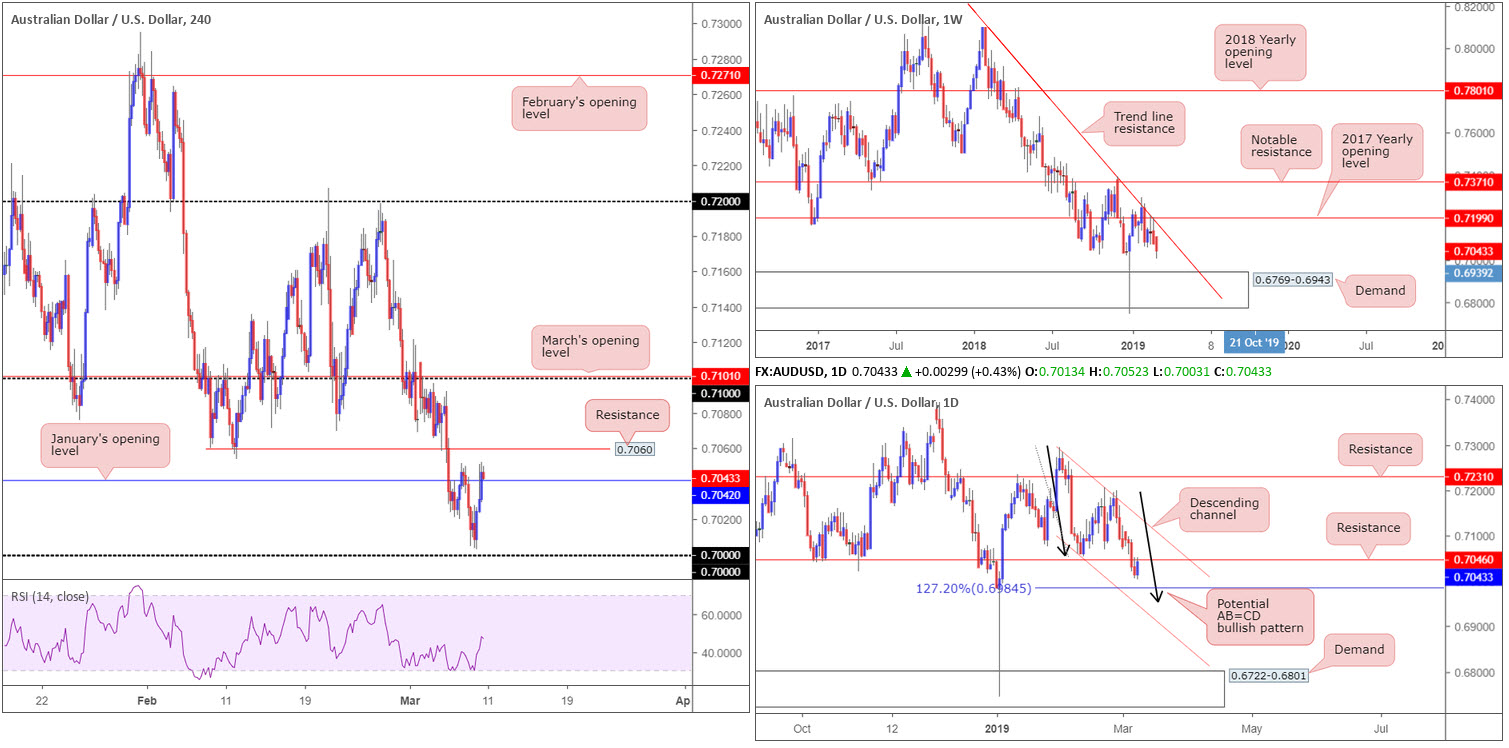 Monday 11th March: Weekly technical outlook and review 4