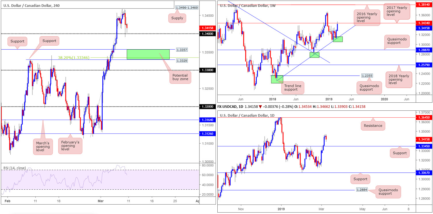 Monday 11th March: Weekly technical outlook and review 6