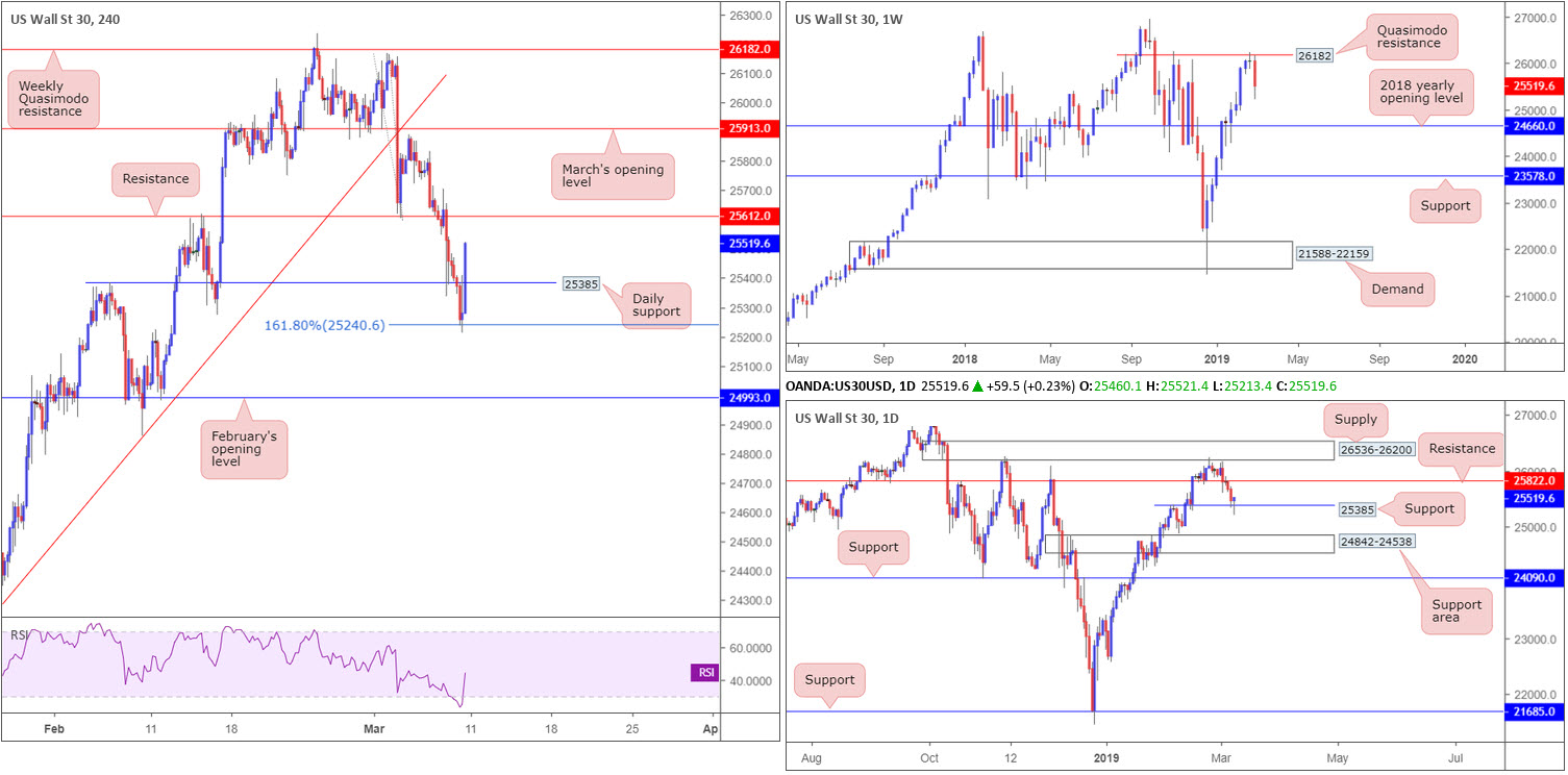 Monday 11th March: Weekly technical outlook and review 8
