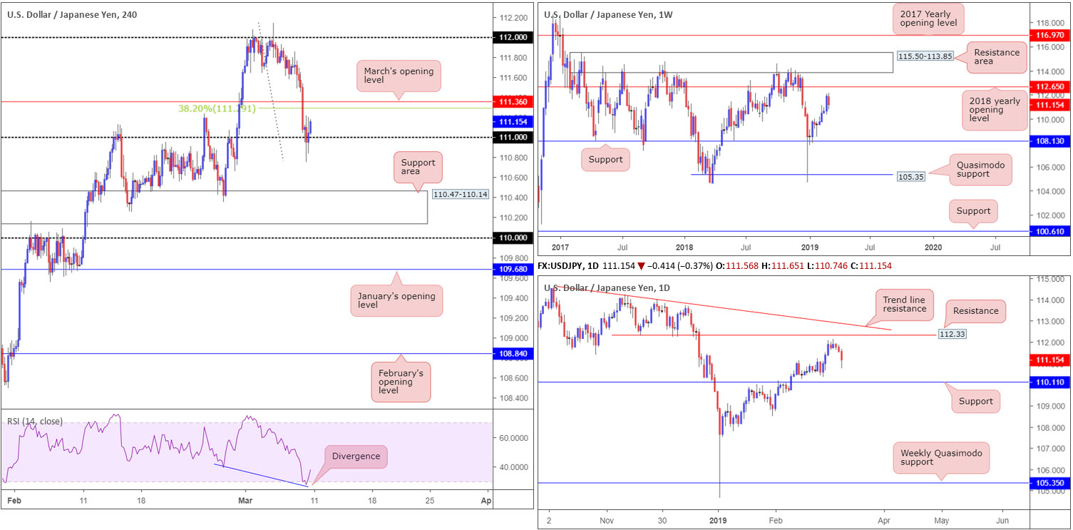 Monday 11th March: Weekly technical outlook and review 5