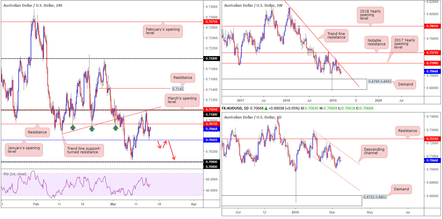 Friday 15th March: US dollar turns higher breaking a four-day bearish phase 4