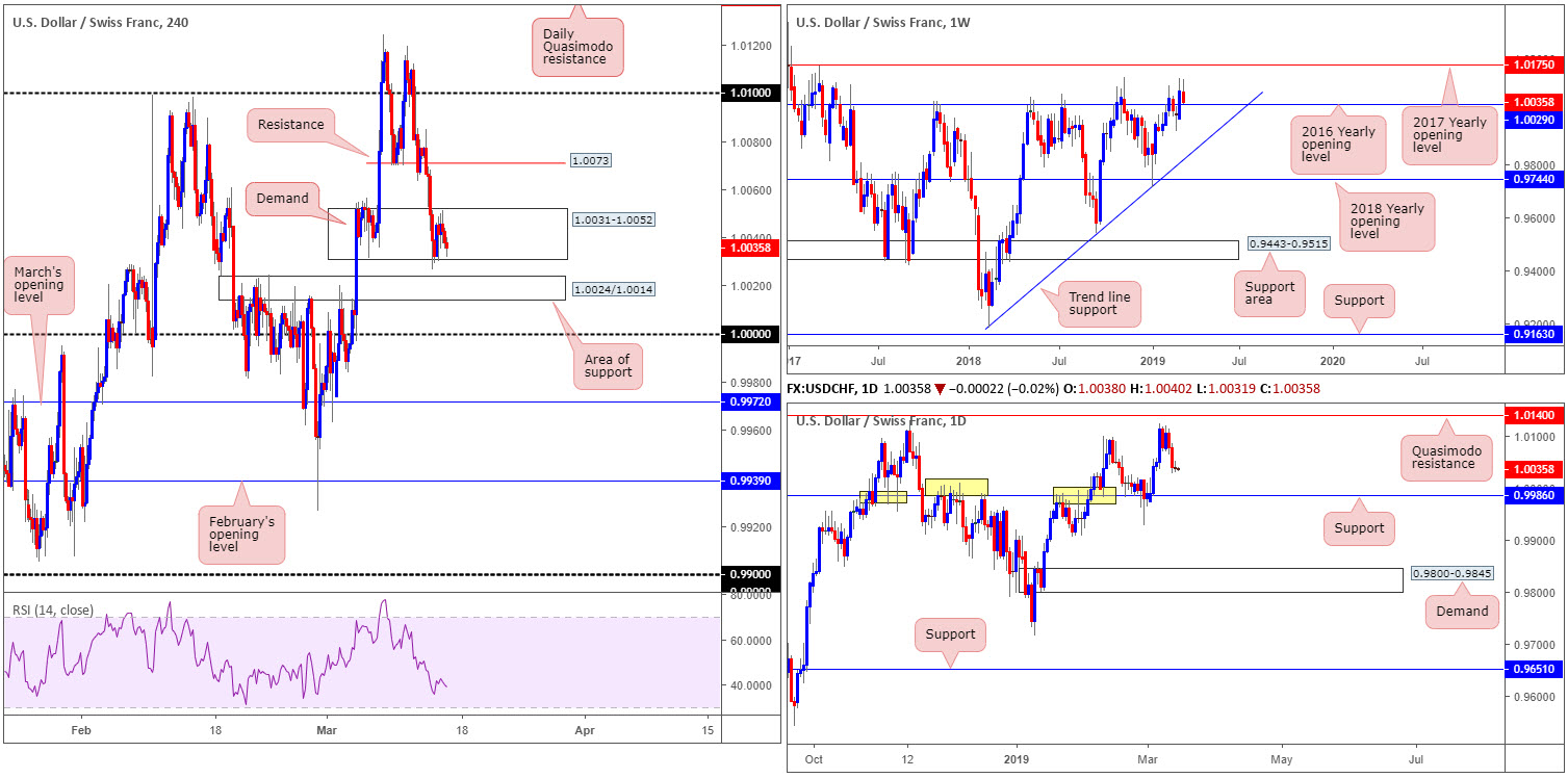 Friday 15th March: US dollar turns higher breaking a four-day bearish phase 7