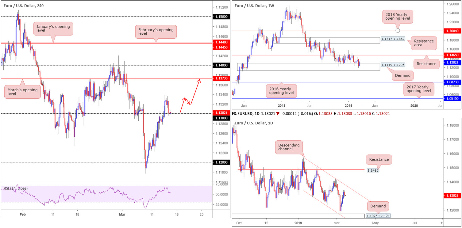 Friday 15th March: US dollar turns higher breaking a four-day bearish phase 2