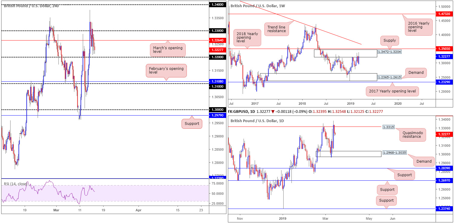 Friday 15th March: US dollar turns higher breaking a four-day bearish phase 3