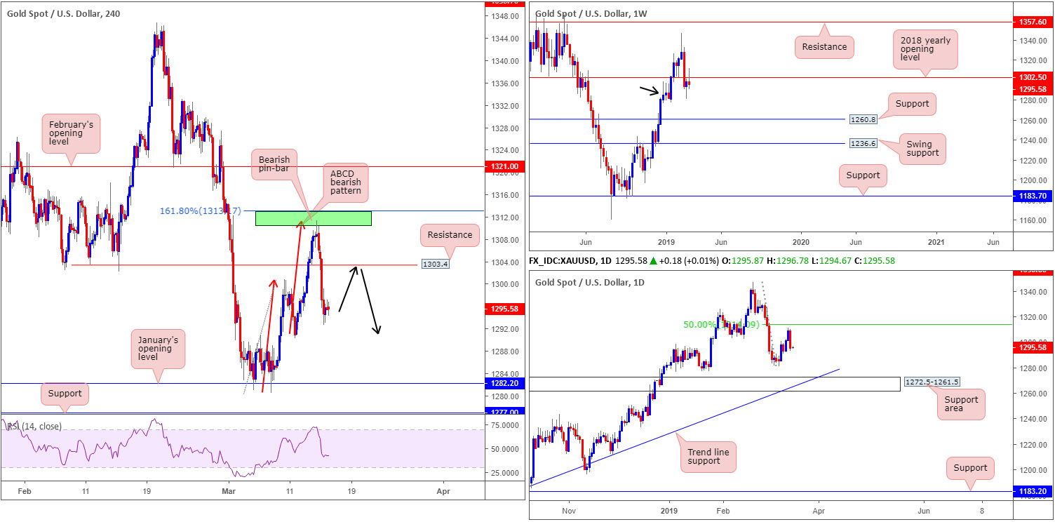 Friday 15th March: US dollar turns higher breaking a four-day bearish phase 9