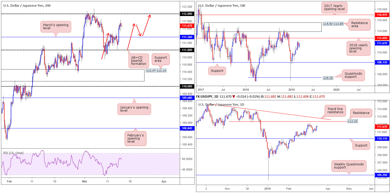 Friday 15th March: US dollar turns higher breaking a four-day bearish phase 5