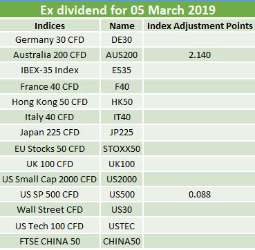 Ex-dividends 05.03.2019 2