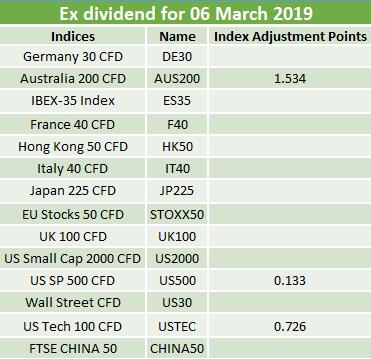Ex-dividends 06.03.2019 2