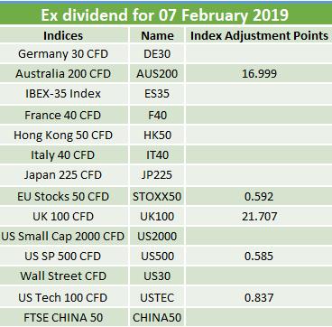 Ex-dividends 07.03.2019 2